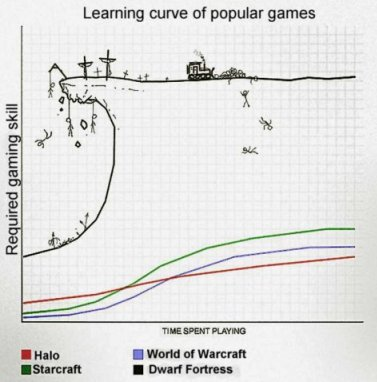 Learning curve of Dwarf Fortress